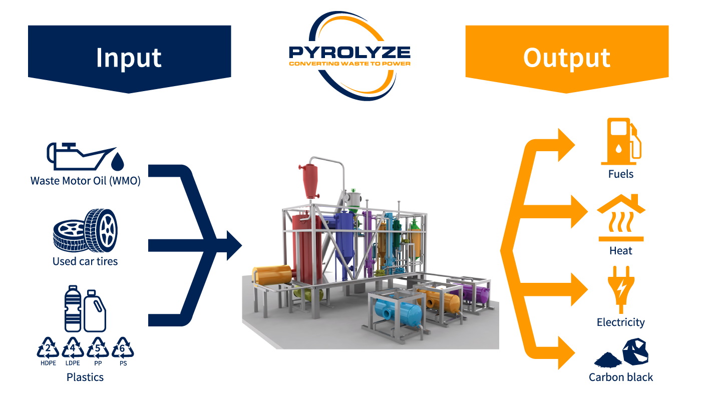 pyrolysis converting-waste-plastics-to-fuels-diesel-naphtha-gas-pyrolyze-pyrolyse